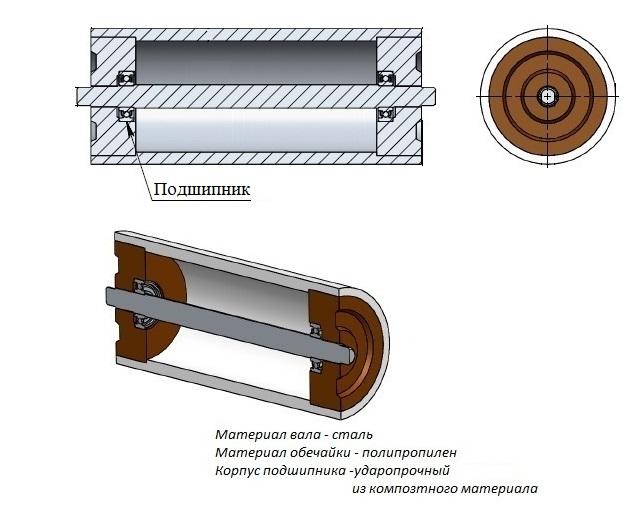 Полимерные ролики конвейера лт конвейер